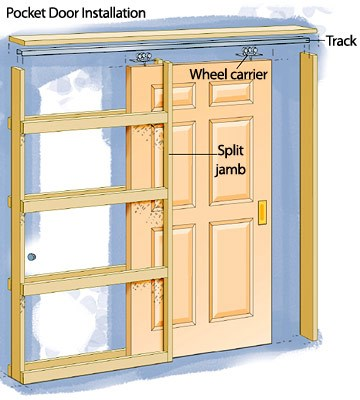 Space Saving Cavity Sliders Door Pro